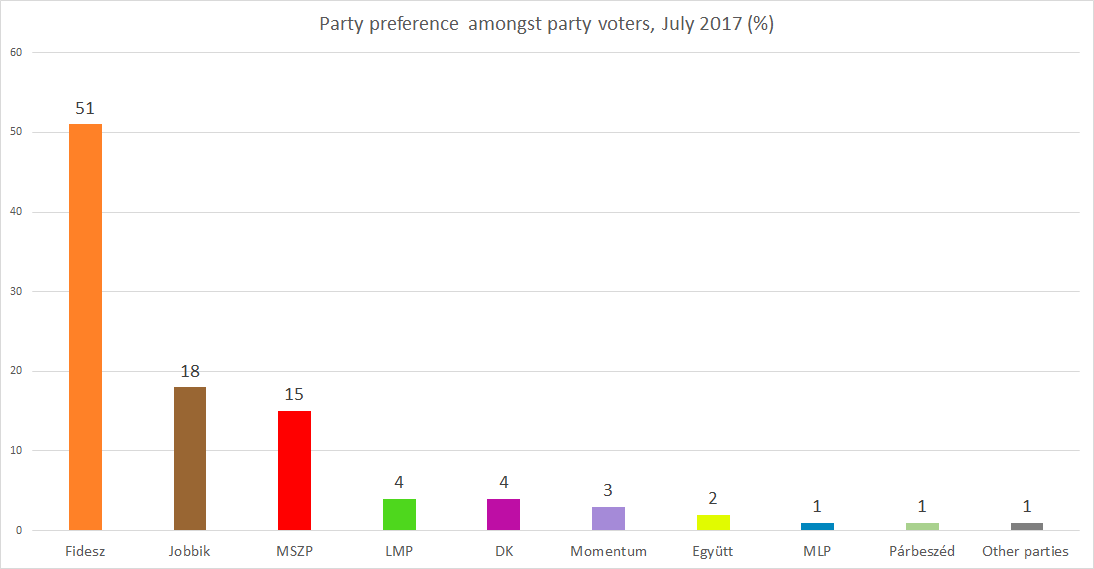 RESEARCH ON PARTY AFFILIATION JULY 2017