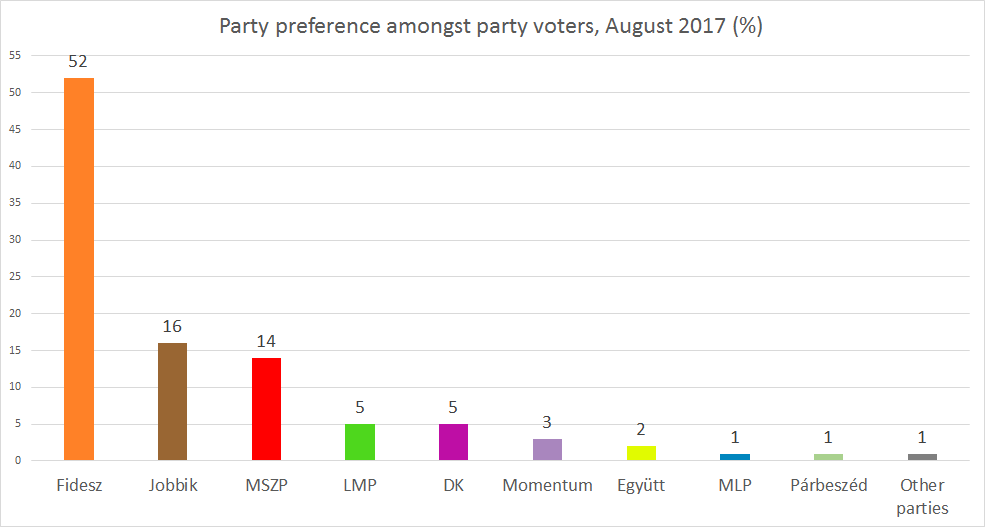 RESEARCH ON PARTY AFFILIATION AUGUST 2017