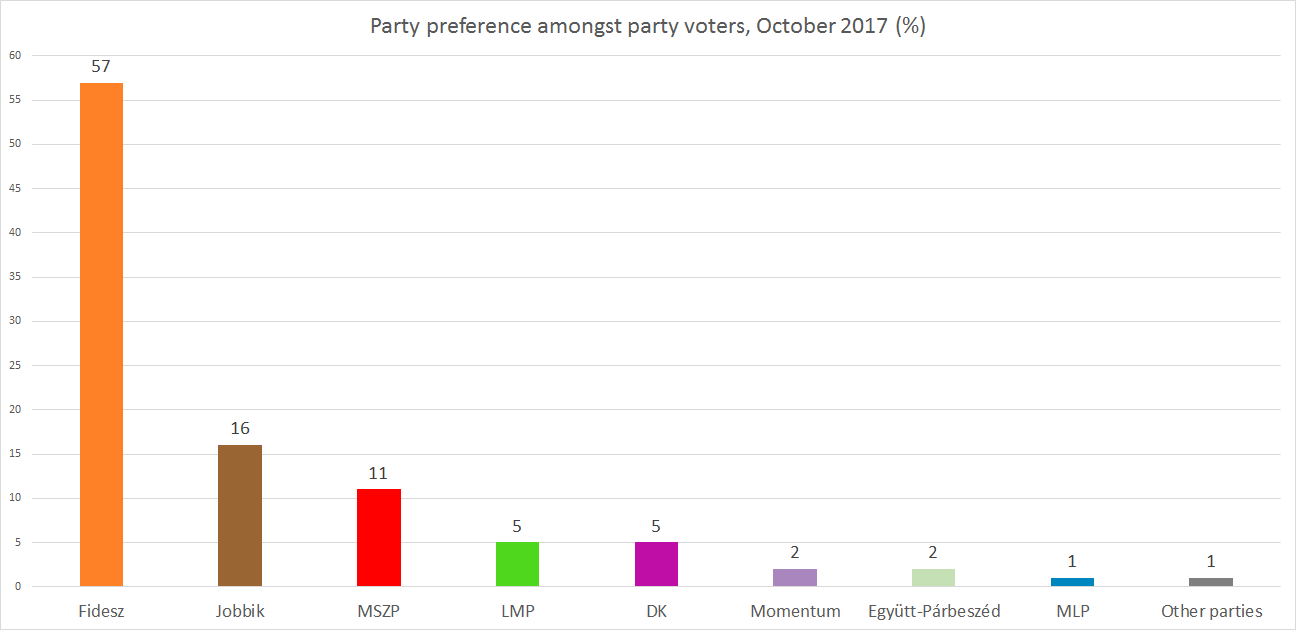 RESEARCH ON PARTY AFFILIATION DECEMBER 2017