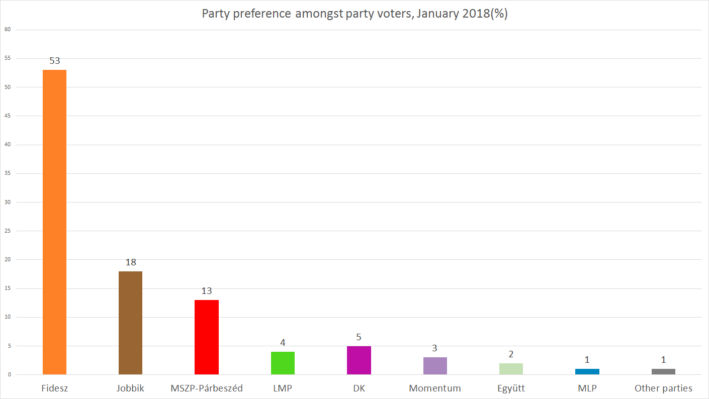 RESEARCH ON PARTY AFFILIATION JANUARY 2018